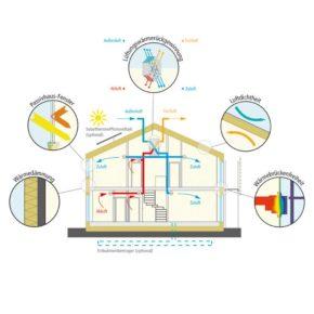 Главные принципы строительства пассивных домов