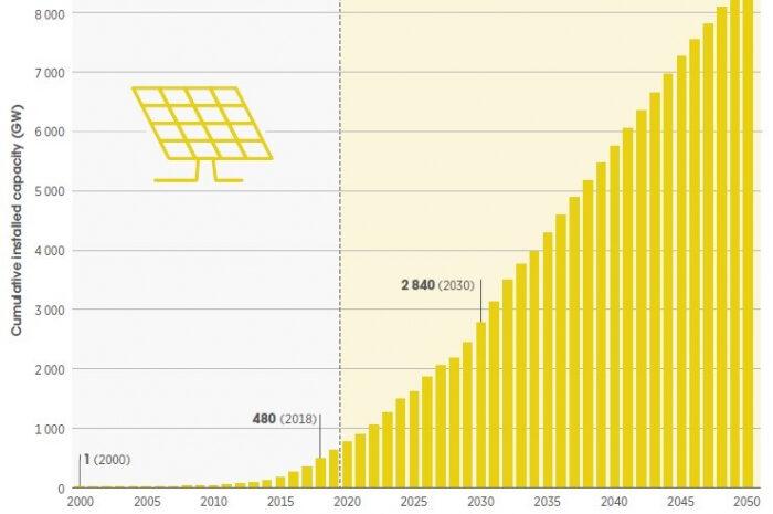 IRENA подготовила доклад о будущем солнечной энергетики