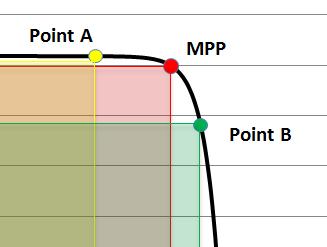 Что такое и для чего используются MPPT контроллеры для солнечных станций?